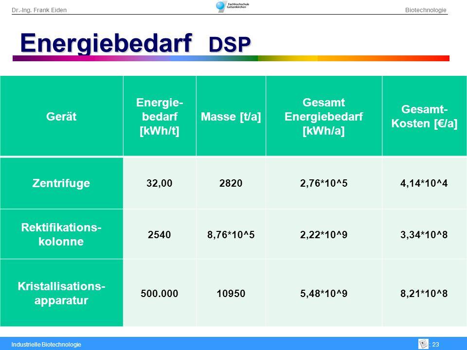 Energiebedarf DSP Gerät Energie-bedarf [kWh/t] Masse [t/a]